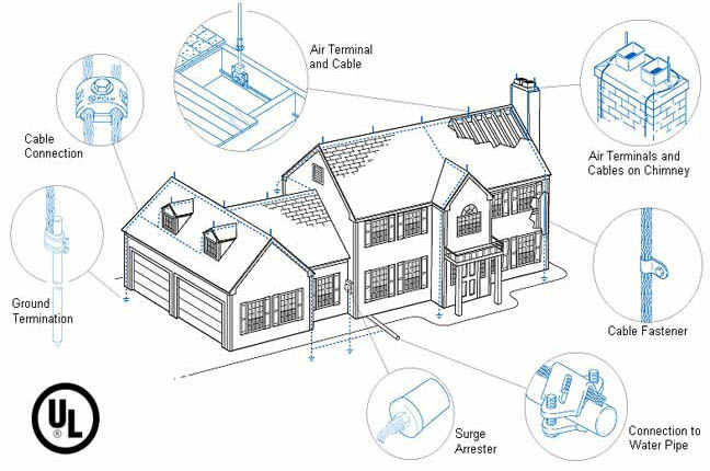 diagram residential lightning protection system
